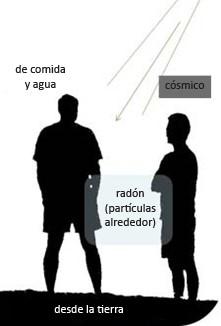 Ilustración que muestra las fuentes de radiación de fondo natural.