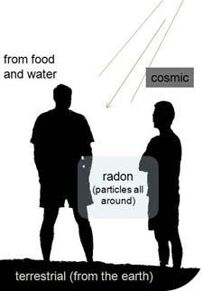 Illustration showing sources of natural background radiation.