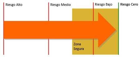 Ilustración que muestra la escala de riesgo de actividad.
