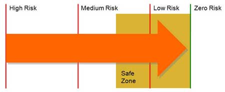 Illustration showing activity risk scale.