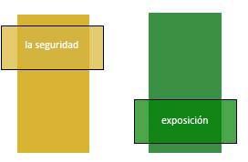 Ilustración que muestra la relación entre la seguridad y la exposición a la radiación.